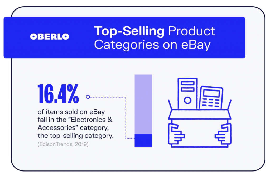 Top-Selling Product Categories on eBay
